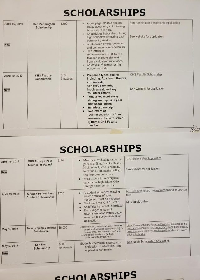 Final Scholarship Deadlines For Seniors Draw Near